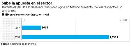 La inversión extranjera directa en el área siderúrgica aumentó en México