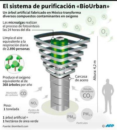 BioUrban-México